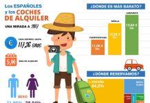 CONTINÚA LA BAJADA DE PRECIOS EN COCHES DE ALQUILER EN ESPAÑA CON UN DESCENSO DEL 2,7% EN 2017