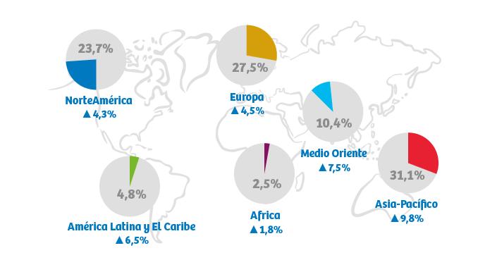 Cómo se desarrolla el transporte aéreo a nivel mundial