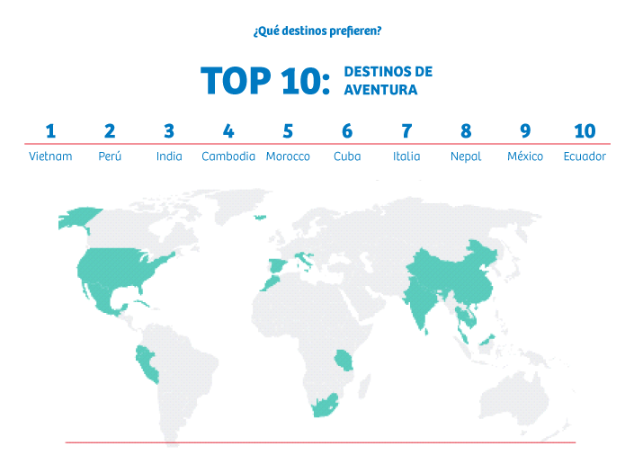 destinos preferidos por los turistas australianos