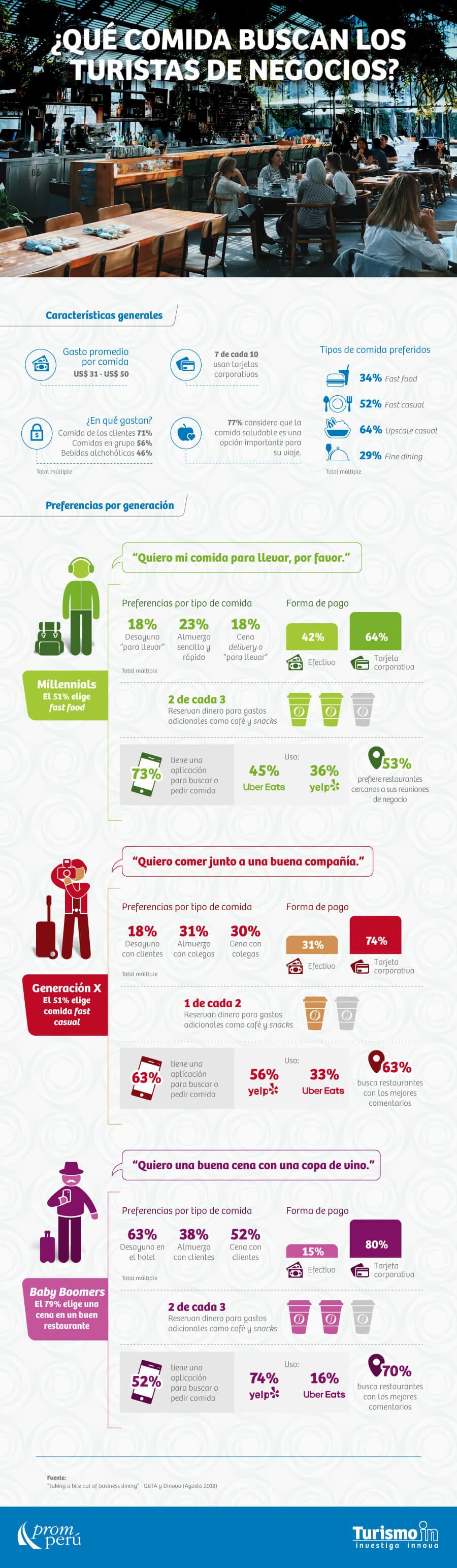Las preferencias de comida del turista de negocios