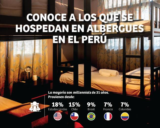 Conoce a los que se hospedan en albergues en el Perú
