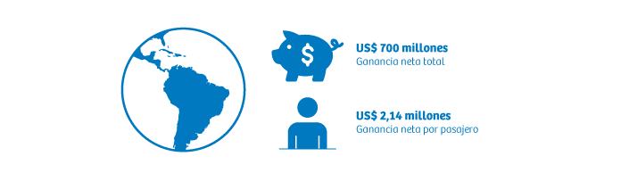 Crecimiento de la industria aerocomercial 2019 en latinoamerica