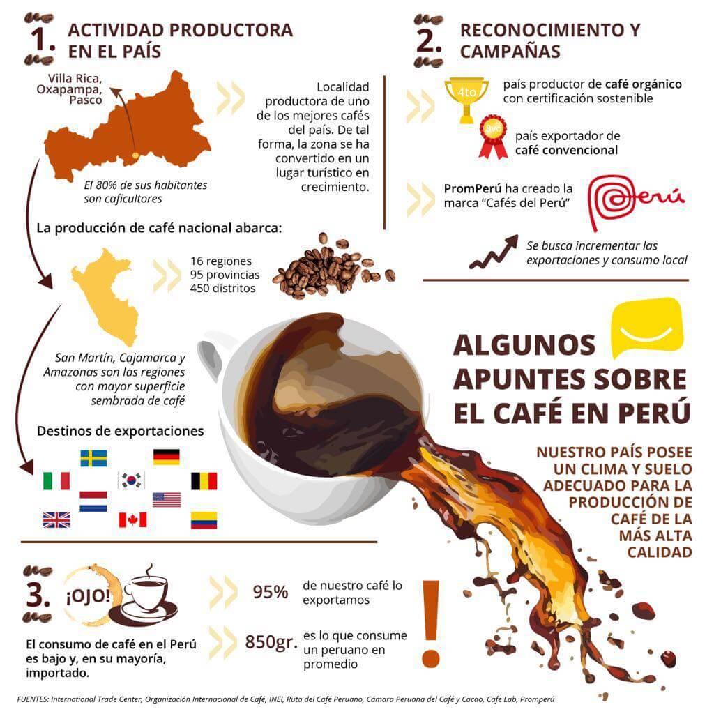 DATOS DEL CAFÉ PERUANO